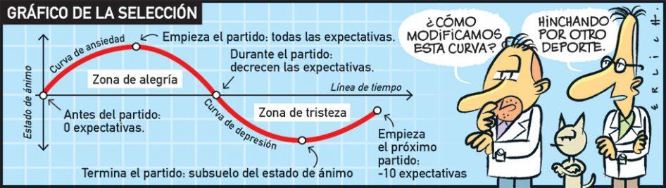 El gráfico